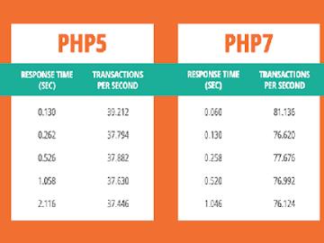 Manfaat Beralih Dari PHP 5 ke PHP 7