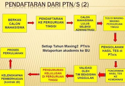 Beasiswa Penuh S1, S2, S3 dari KEMDIKBUD untuk Mahasiswa Indonesia