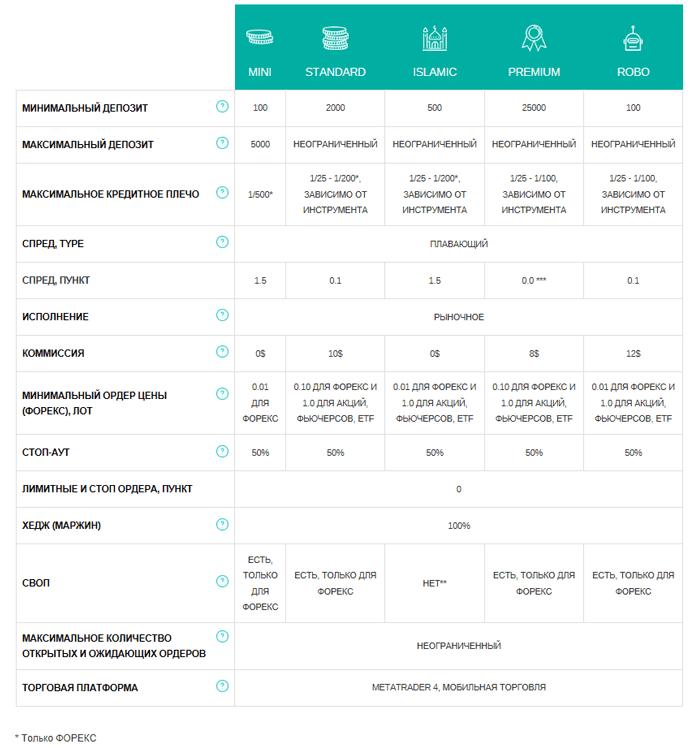 Условия счетов на CliqFX