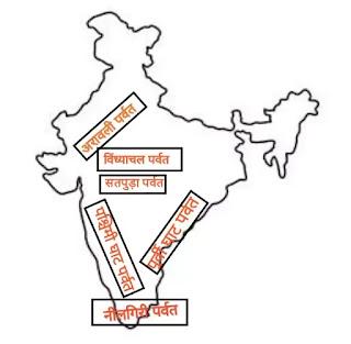 प्रायद्वीपीय भारत के पर्वत