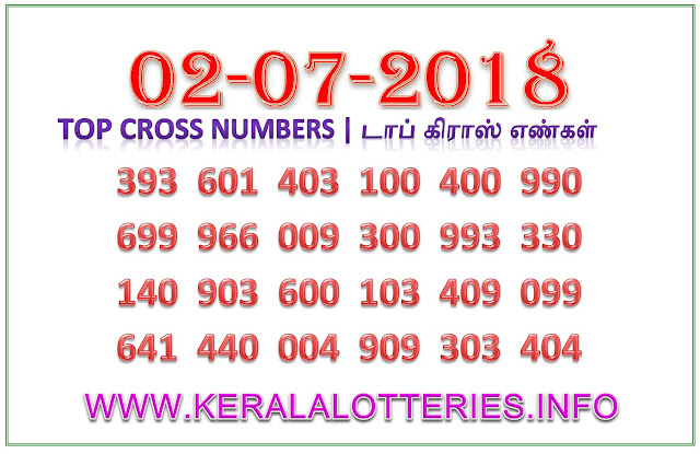 Cross Numbers WIN WIN 467 by keralalotteries.info