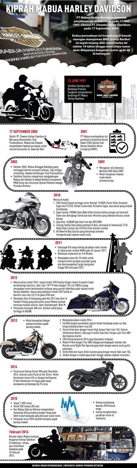 Sejarah PT Mabua Motor Indonesia Harley Davidson Indonesia