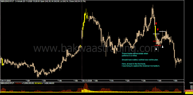 Day Trading - SBIN Intraday Chart