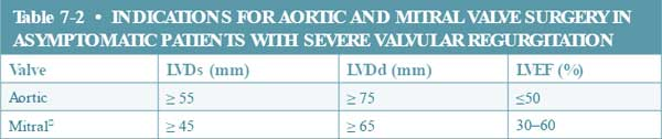 Indications for Aortic and Mitral Valve Surgery