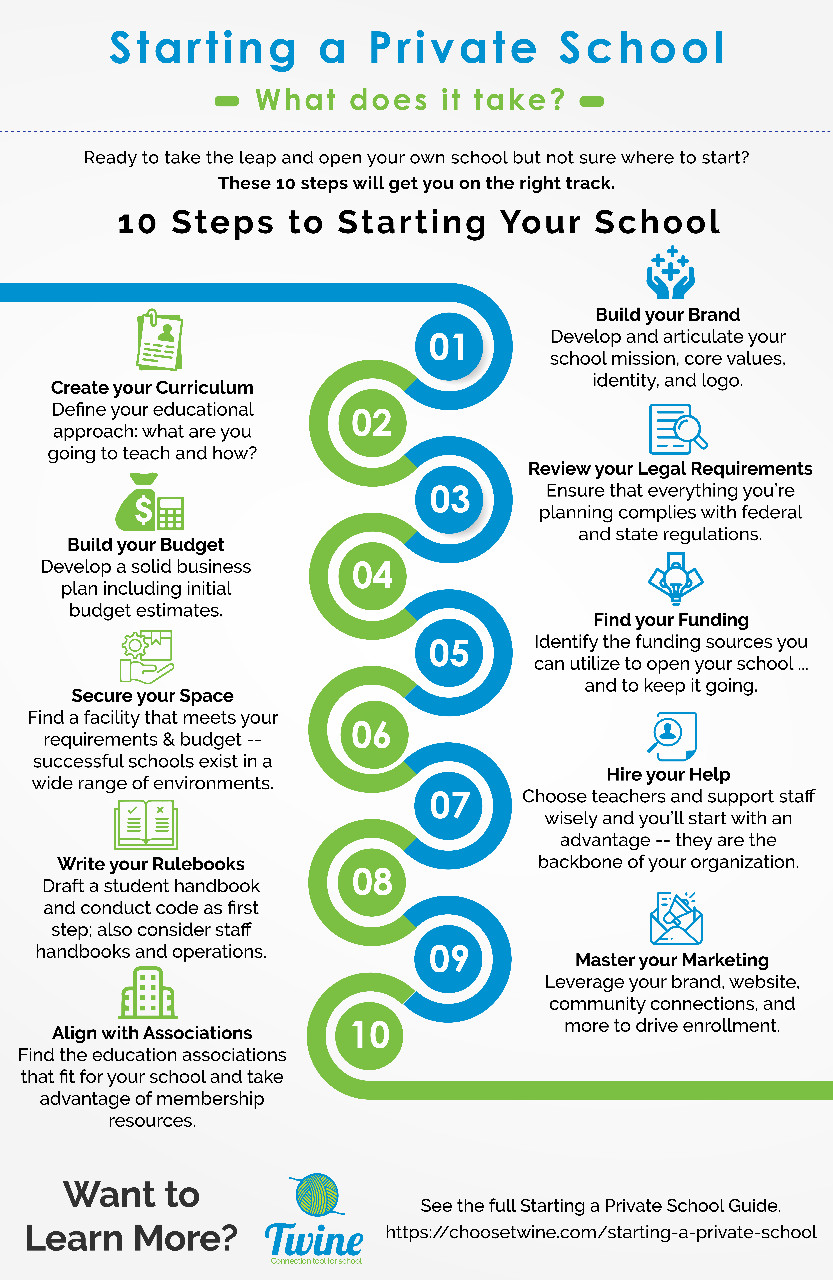 10 steps to starting your private school #infographic