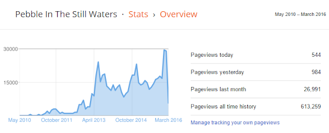 Blog Traffic, Blog Rank, Blog Stats, Pebble in the still waters