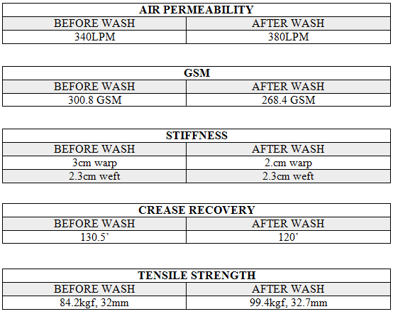 comfort test for enzyme wash