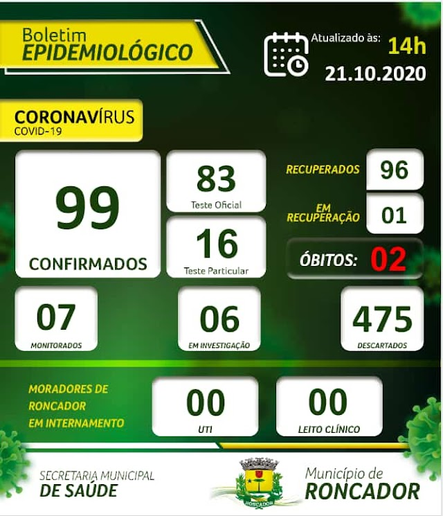Boletim epidemiológico de Roncador em 21 de outubro