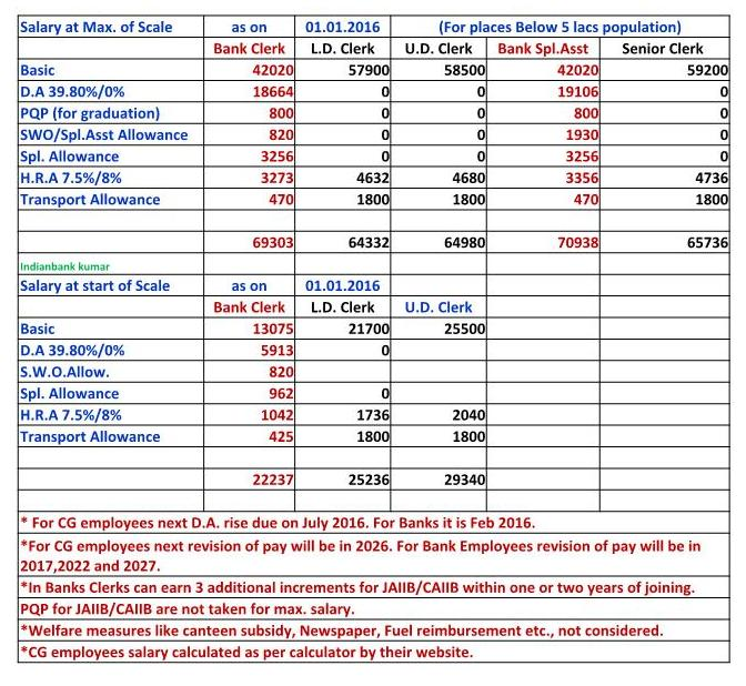 INDIAN BANKKUMAR Comparison of 7th PC Pay and Bank
