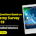 Current Affairs Questions on The Economy Survey 2018-19