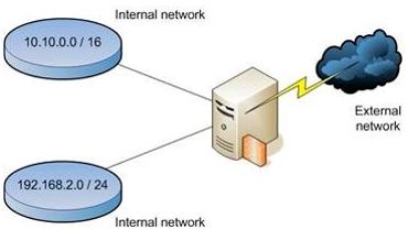Gambar 10.7. Ilustrasi IP Spoofing