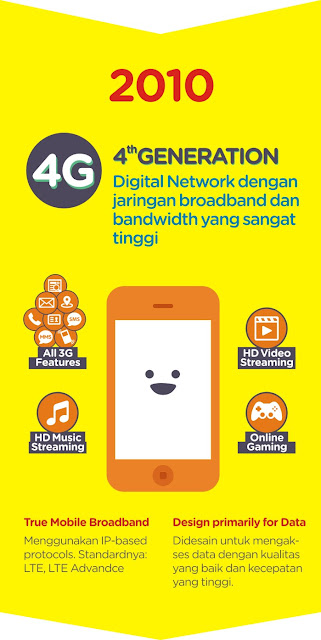 Infografis 4G