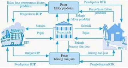 Hubungan Pemerintah dengan Rumah Tangga dan Perusahaan