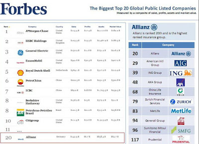 List of world's best Insurance 2011 | info about the best insurance companies in the world