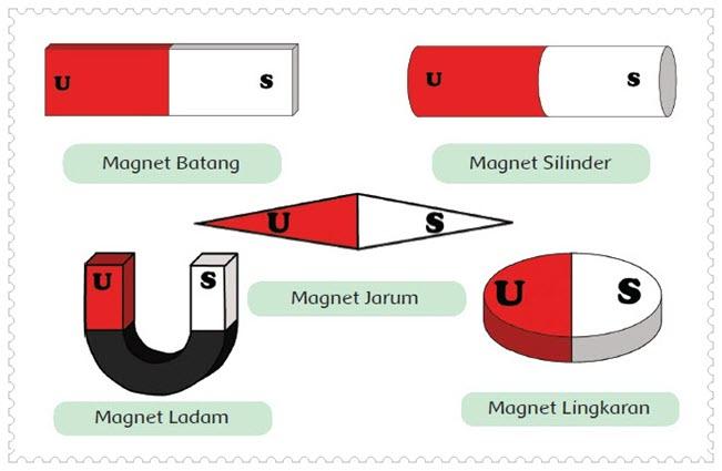 Bentuk Bentuk Magnet