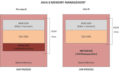 Useful JVM memory options