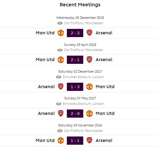 Head to Head Arsenal Vs Manchester United