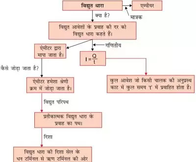 10 Class Science Notes in hindi chapter 12 Electricity