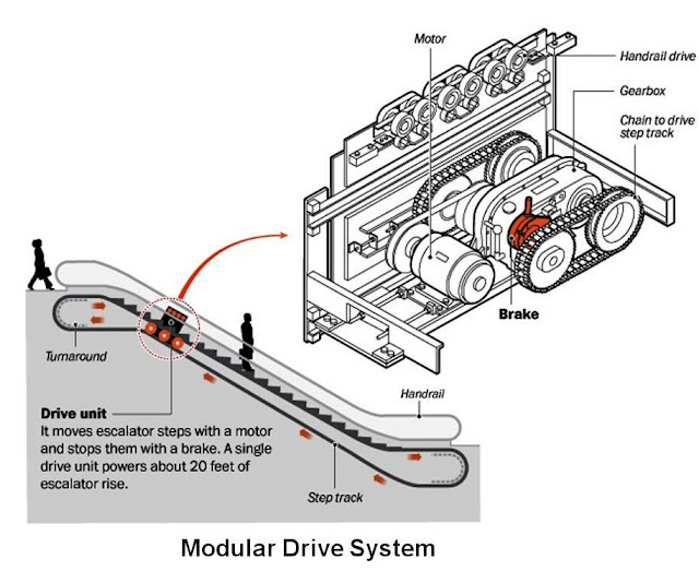 Escalators Basic Components Part Two Electrical Knowhow