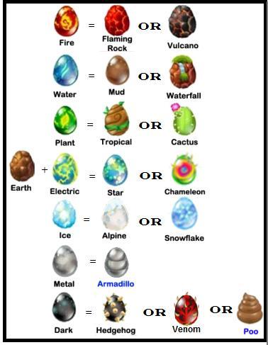 Các loại Dragon được lai tạo với Dragon Earth: