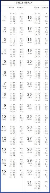 Tabela de marés - Dezembro de 2016