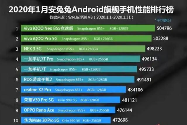 AnTuTu'nun Ocak 2020 listesindeki en güçlü 10 akıllı telefonu çıktı!