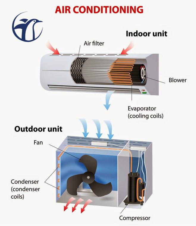 Teknik Cara Dan Panduan Asas Menjaga Aircond Penghawa Dingin Rumah