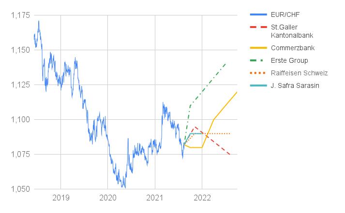 Linienchart EUR/CHF-Kurs 2021 mit Prognosen 2022
