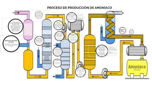 amoniaco.png