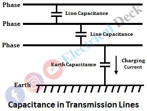 Factors Determining the Transmission Line Capacitance