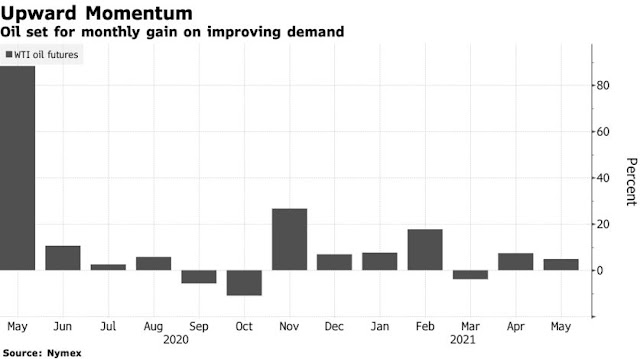 Oil Market: OPEC+ Expected to Stick with July Output Boost - Bloomberg