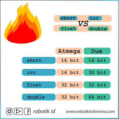 Tipe Data Pemrograman Arduino IDE | Belajar Arduino dari Dasar