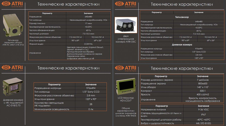 тепловізійна система нічного керування Atri Tinds