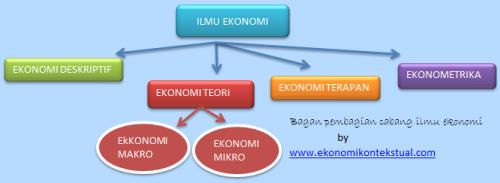 Gambar Pembagian Cabang Ilmu ekonomi