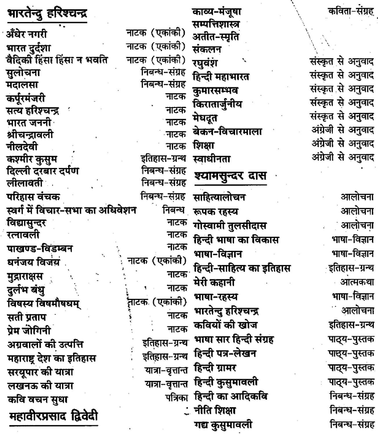 कक्षा 11 सामान्य हिंदीगद्य-साहित्य गद्य-गरिमा में संकलित लेखक और उनकी रचनाएँ के नोट्स सामान्य हिंदी में एनसीईआरटी समाधान, class 11 samanya hindi khand kaavyagady-saahity gady-garima mein sankalit lekhak aur unakee rachanaen, class 11 samanya hindi gady-saahity gady-garima mein sankalit lekhak aur unakee rachanaenncert solutions in samanya hindi, class 11 samanya hindi gady-saahity gady-garima mein sankalit lekhak aur unakee rachanaennotes in samanya hindi, class 11 samanya hindi gady-saahity gady-garima mein sankalit lekhak aur unakee rachanaenquestion answer, class 11 samanya hindi gady-saahity gady-garima mein sankalit lekhak aur unakee rachanaennotes, 11 class gady-saahity gady-garima mein sankalit lekhak aur unakee rachanaengady-saahity gady-garima mein sankalit lekhak aur unakee rachanaenin samanya hindi, class 11 samanya hindi gady-saahity gady-garima mein sankalit lekhak aur unakee rachanaenin samanya hindi, class 11 samanya hindi gady-saahity gady-garima mein sankalit lekhak aur unakee rachanaenimportant questions in samanya hindi, class 11 samanya hindi gady-saahity gady-garima mein sankalit lekhak aur unakee rachanaen notes in samanya hindi, class 11 samanya hindi gady-saahity gady-garima mein sankalit lekhak aur unakee rachanaentest, class 11 samanya hindi chapter 1 gady-saahity gady-garima mein sankalit lekhak aur unakee rachanaenpdf, class 11 samanya hindi gady-saahity gady-garima mein sankalit lekhak aur unakee rachanaennotes pdf, class 11 samanya hindi gady-saahity gady-garima mein sankalit lekhak aur unakee rachanaenexercise solutions, class 11 samanya hindi khand kaavyagady-saahity gady-garima mein sankalit lekhak aur unakee rachanaen, class 11 samanya hindi gady-saahity gady-garima mein sankalit lekhak aur unakee rachanaennotes study rankers, class 11 samanya hindi gady-saahity gady-garima mein sankalit lekhak aur unakee rachanaennotes, class 11 samanya hindi gady-saahity gady-garima mein sankalit lekhak aur unakee rachanaen notes, gady-saahity gad