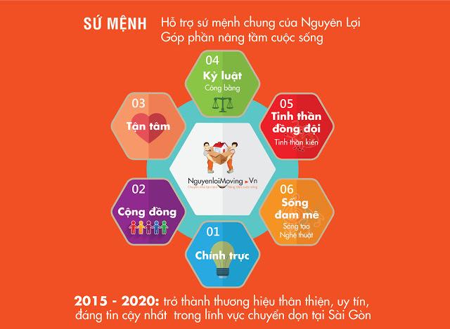 Giá trị cốt lõi và tầm nhìn của NguyenloiMoving
