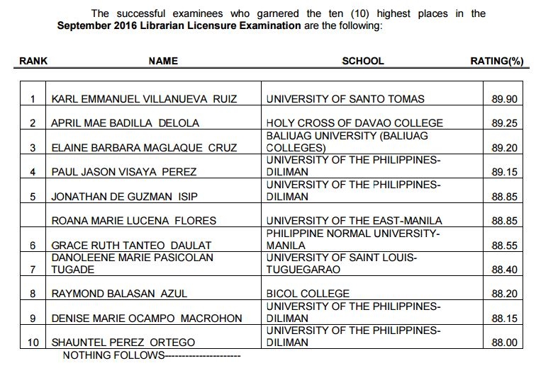 UST grad tops September 2016 Librarian board exam