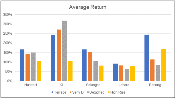 Average capital gain by region