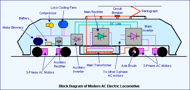 How Electric Locomotives Electric Trains Work