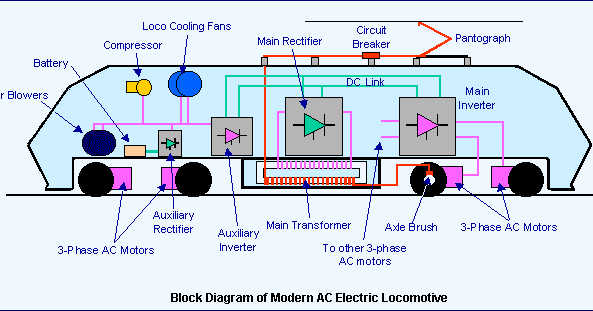 How Electric Lootives Trains Work Studyelectrical. How Electric Lootives Trains Work Studyelectrical Online Electrical Engineering Learning Site. Wiring. Electric Train Engine Diagram At Scoala.co