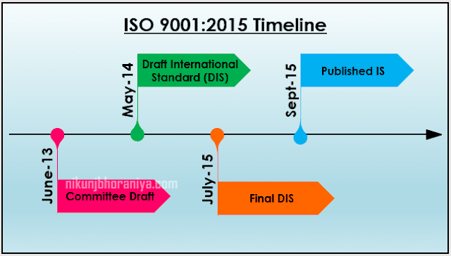 Timeline of ISO 9001
