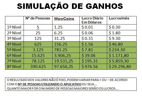 SIMULAÇÃO DE GANHOS