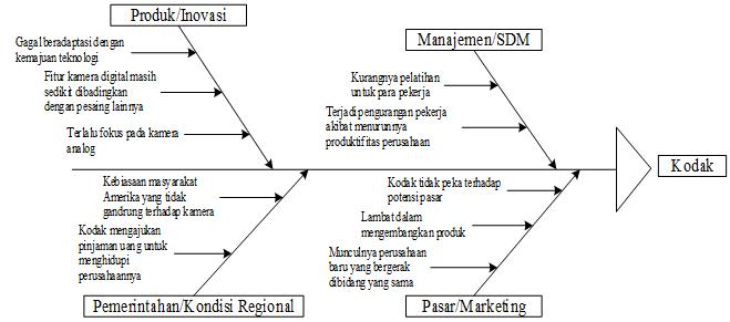 It management bangkrutnya perusahaan easment kodak corporation diagram tulang ikan ccuart Images