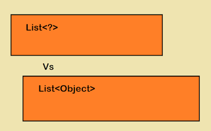 Difference between List of raw types  and List of Object in Java Generics - Example