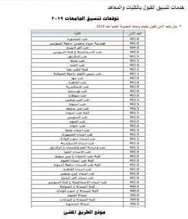 توقعات تنسيق الجامعات المصريه للعام 2020