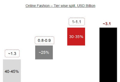 RedSeer Insights on Fashion E-tailing, Ed-tech and Online Ticketing Among Others