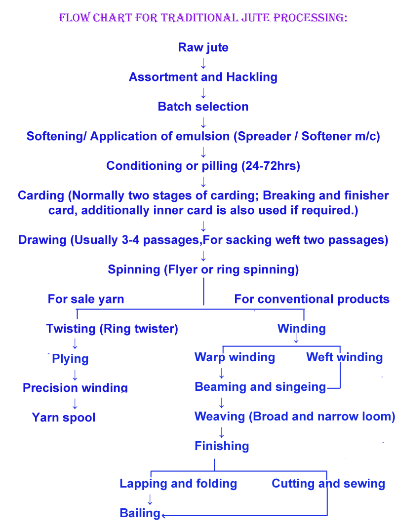 types and flowchart of jute processing  textile apex, wiring diagram