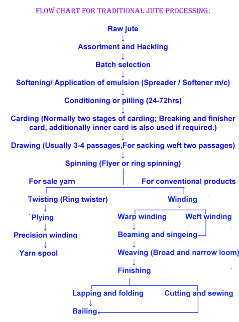 Process flow chart of traditional jute yarn processing,Types of jute yarn.