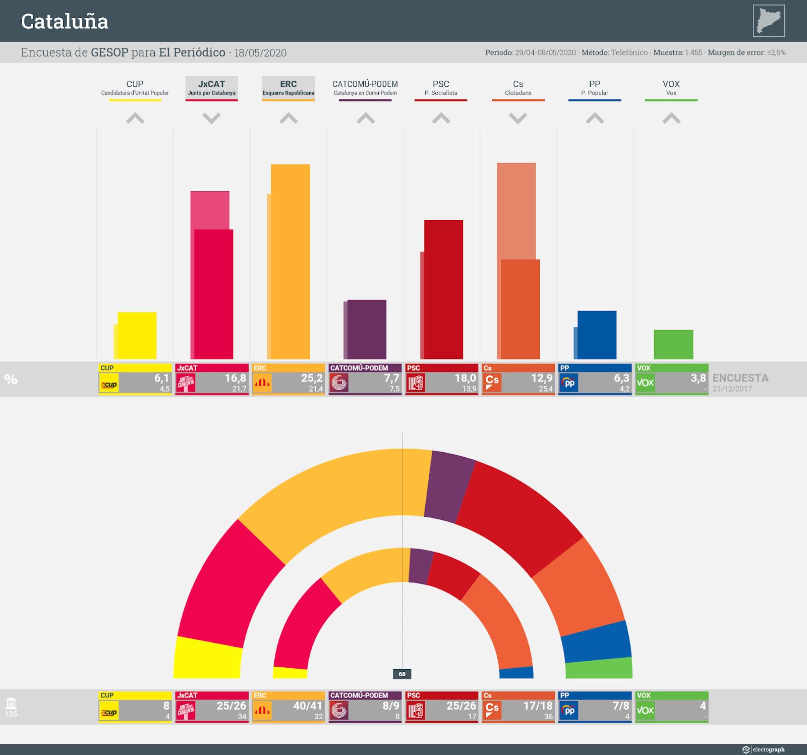 Gráfico de la encuesta para elecciones autonómicas en Cataluña realizada por GESOP para El Periódico, 18 de mayo de 2020