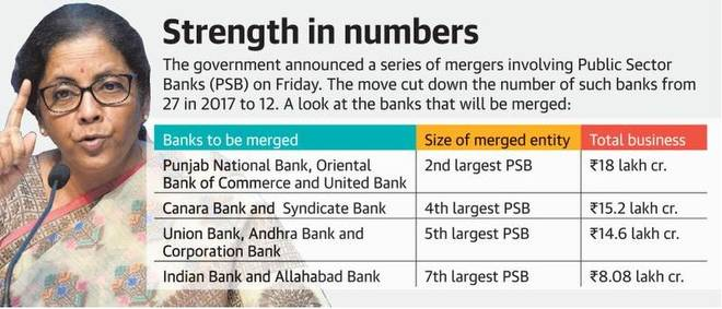 10 Public Sector Banks to be merged